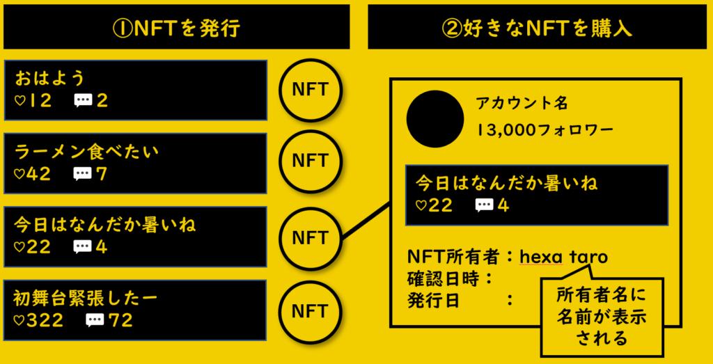 NFTを発行するケース