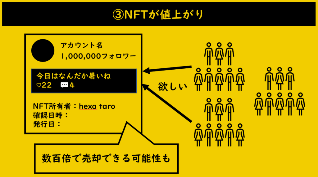 購入したNFTが値上がりするケース