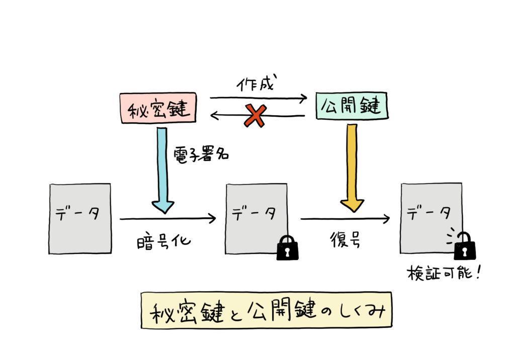 秘密鍵と公開鍵の仕組み
