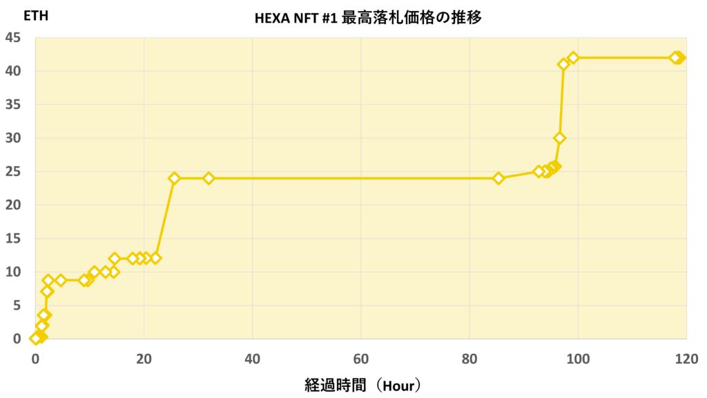 HEXA NFT #1 オークション推移