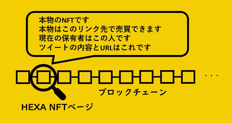 HEXA NFTページの意味