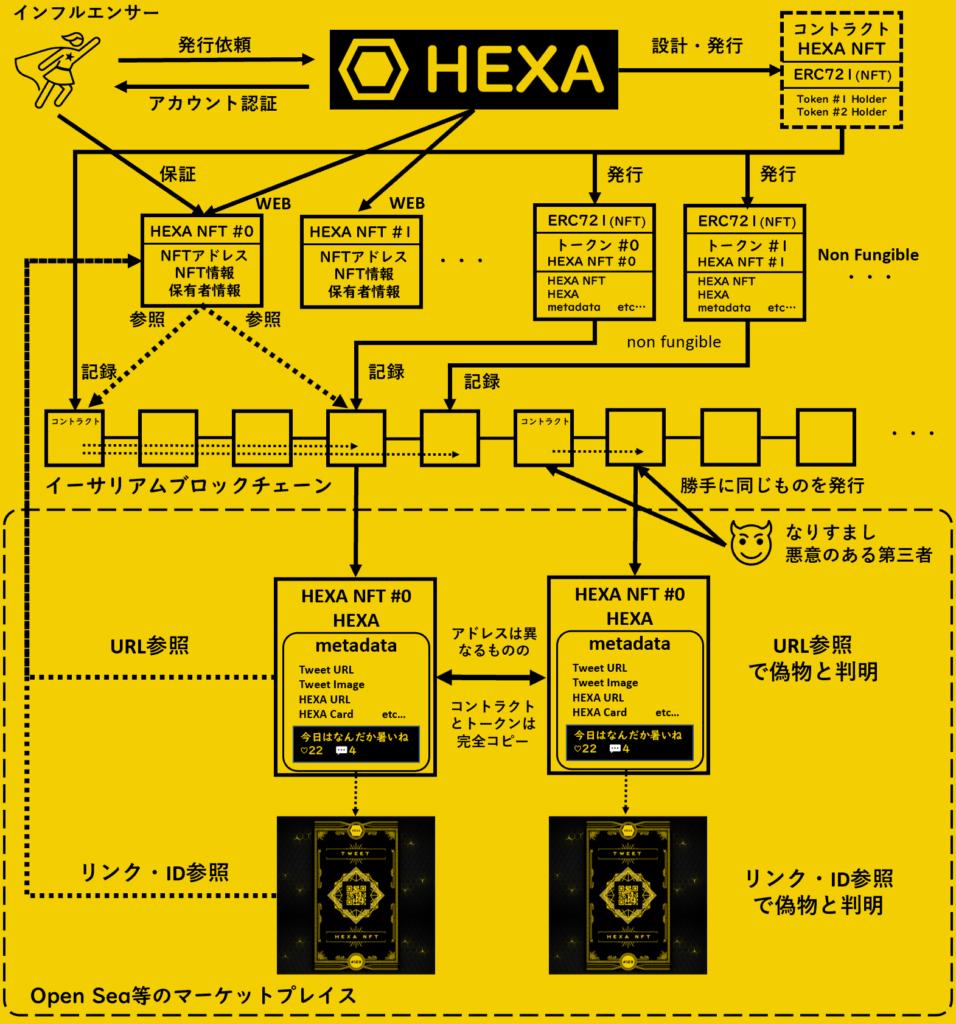 HEXA NFTの仕組み
