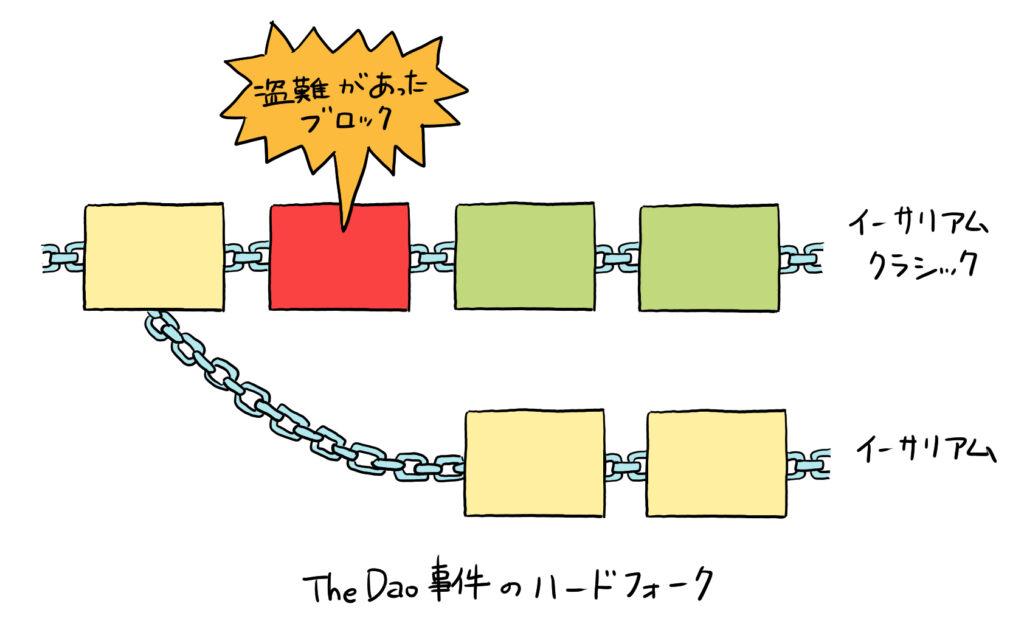 The Dao事件